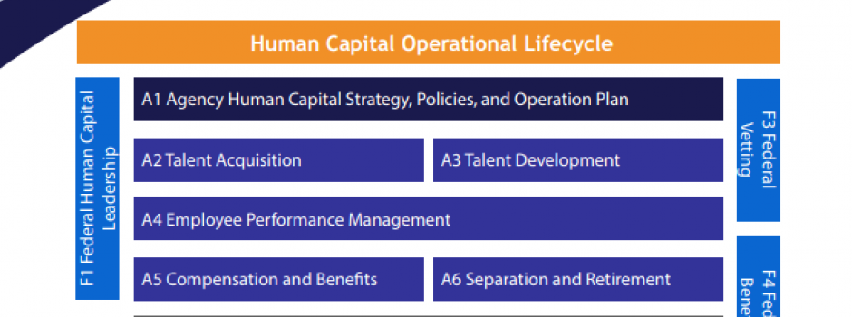 Image of Federal Human Capital Business Reference Model